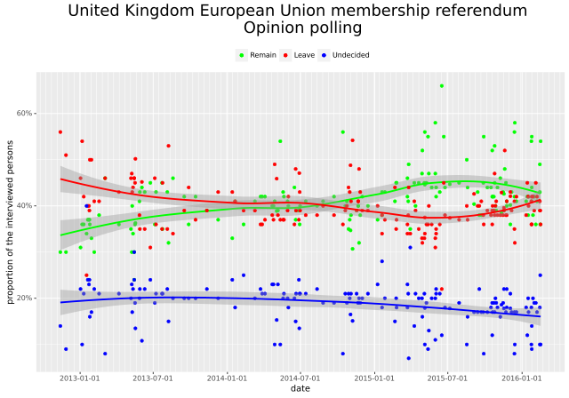 640px-UK_EU_referendum_polling_By T.seppelt - Own work, CC_wikicommons
