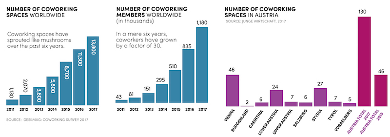 graph amount of coworking spaces